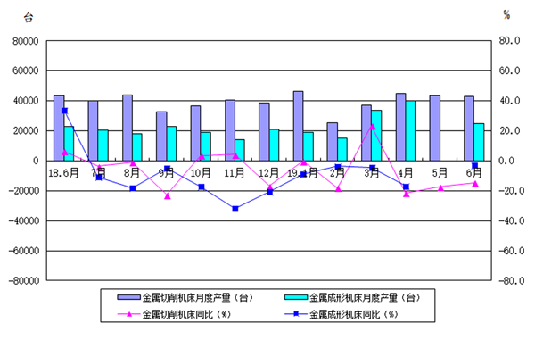 2019年上半年机床工具行业经济运行情况分析(二)